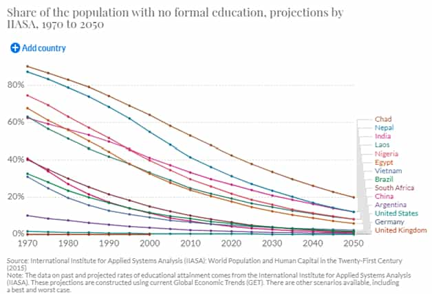 Future Trend in the Global Education
