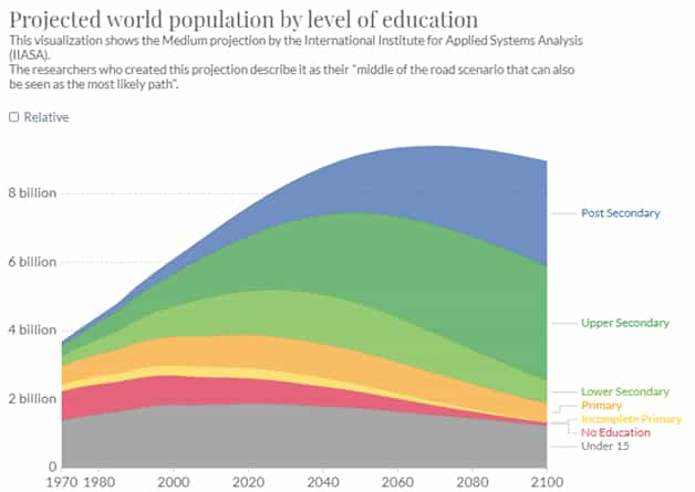 Projection of the Future of World Education
